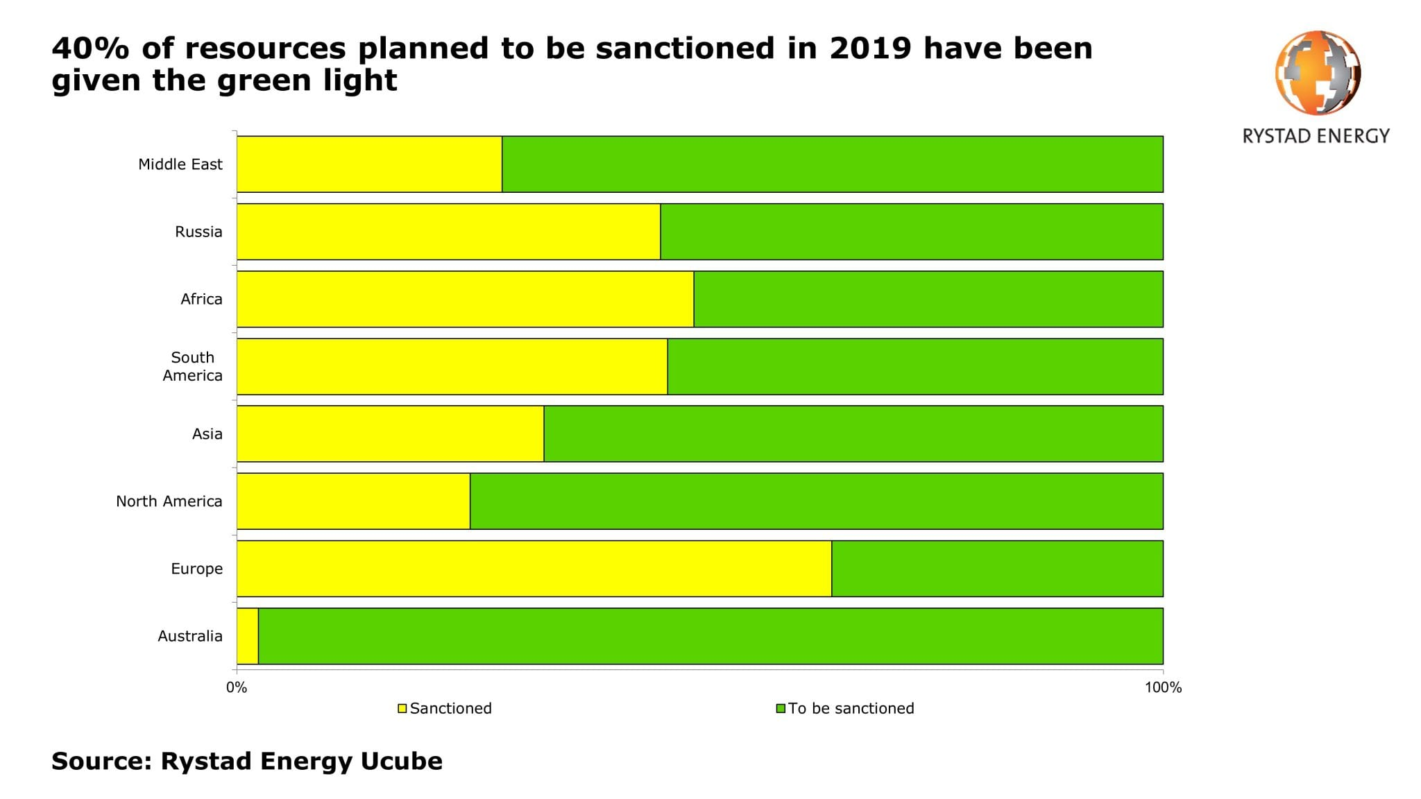 40% of resources to be sanctioned for 2019 gets greenlight